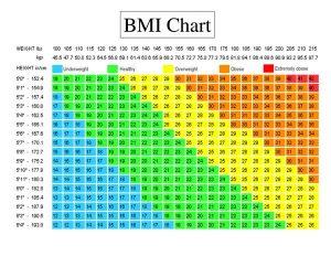 COVID BMI