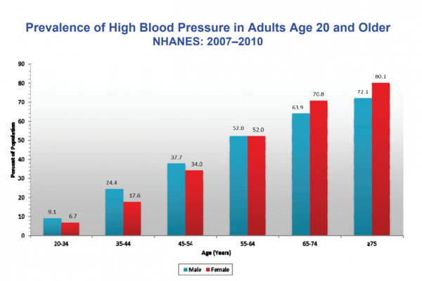 COVID High blood pressure